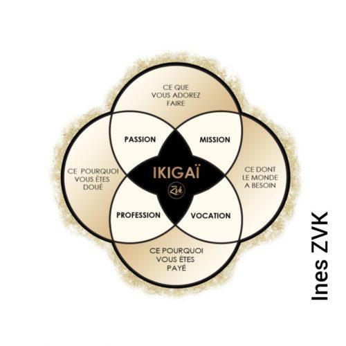 Illustration du ikigaï japonais